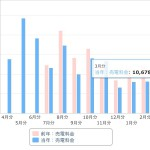2016年3月太陽光発電収入